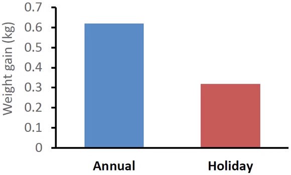 holiday-weight-gain-in-the-us